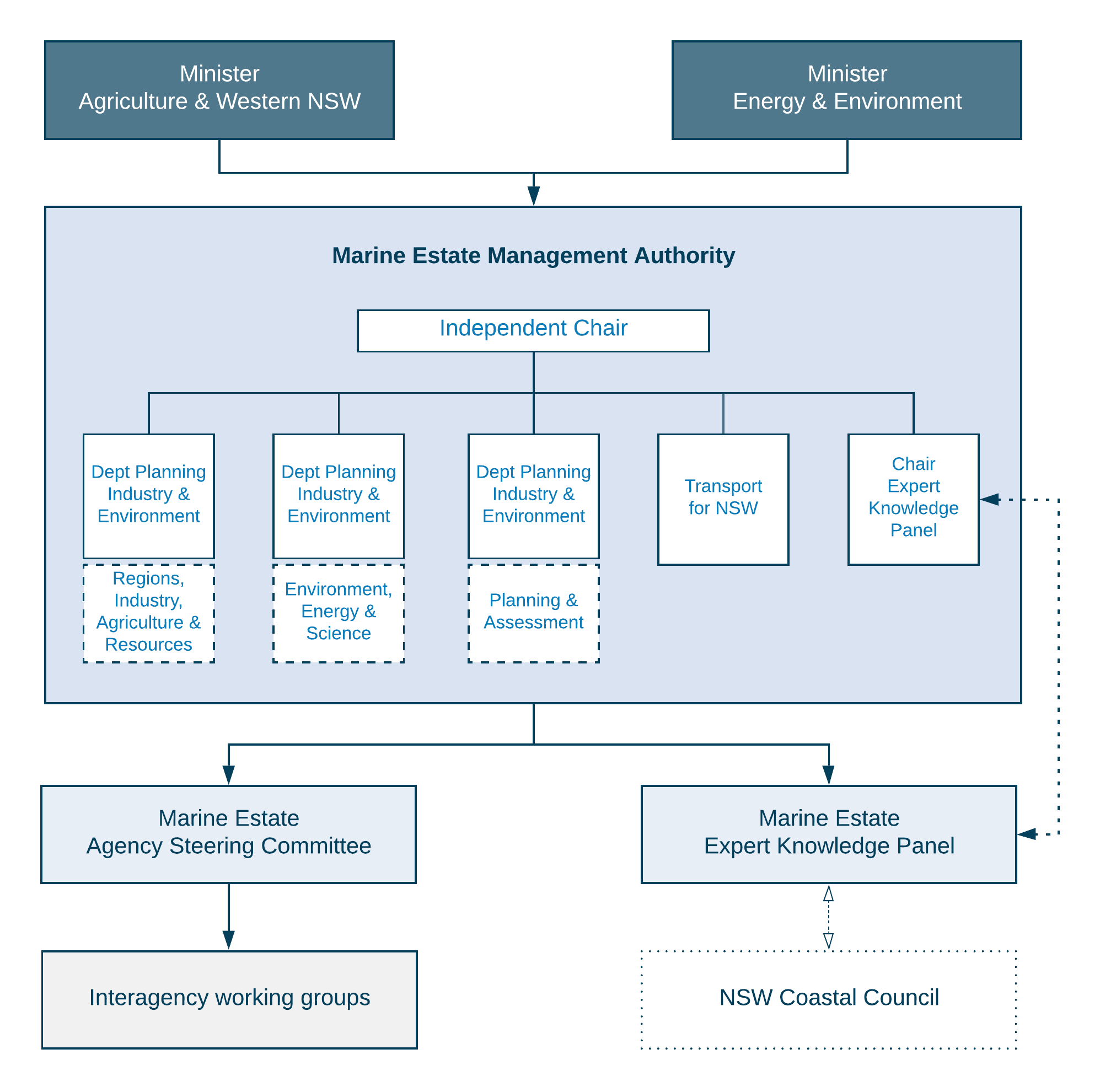 Marine estate advisory bodies reporting relationships chart